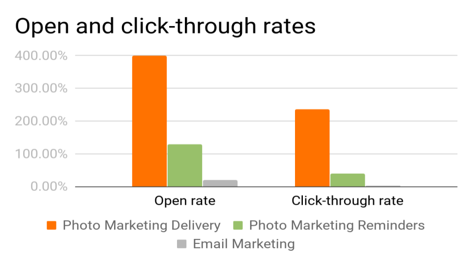 Email open and click rates
