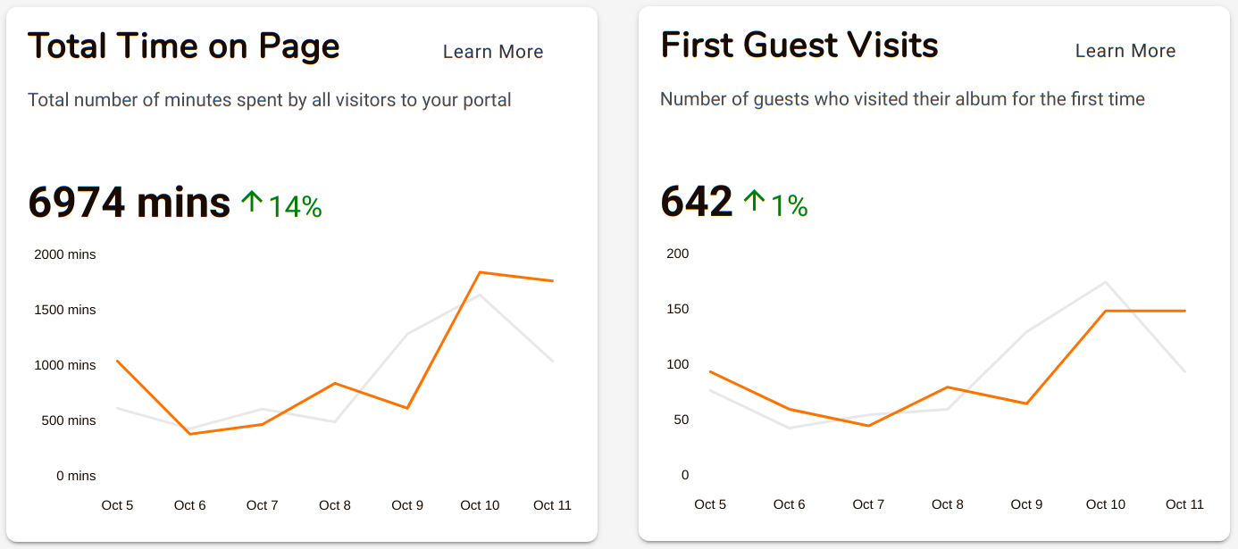 time-on-page-and-first-guest-visits